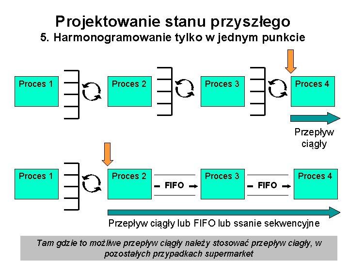Projektowanie stanu przyszłego 5. Harmonogramowanie tylko w jednym punkcie Proces 1 Proces 2 Proces