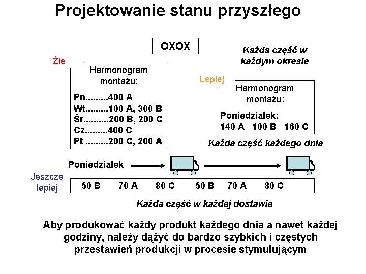 Projektowanie stanu przyszłego OXOX Źle Harmonogram montażu: Każda część w każdym okresie Lepiej Pn.