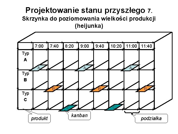 Projektowanie stanu przyszłego 7. Skrzynka do poziomowania wielkości produkcji (heijunka) 7: 00 7: 40