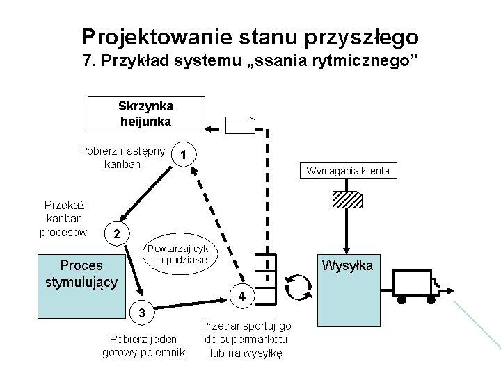 """Projektowanie stanu przyszłego 7. Przykład systemu """"ssania rytmicznego"""" Skrzynka heijunka Pobierz następny kanban Przekaż"""