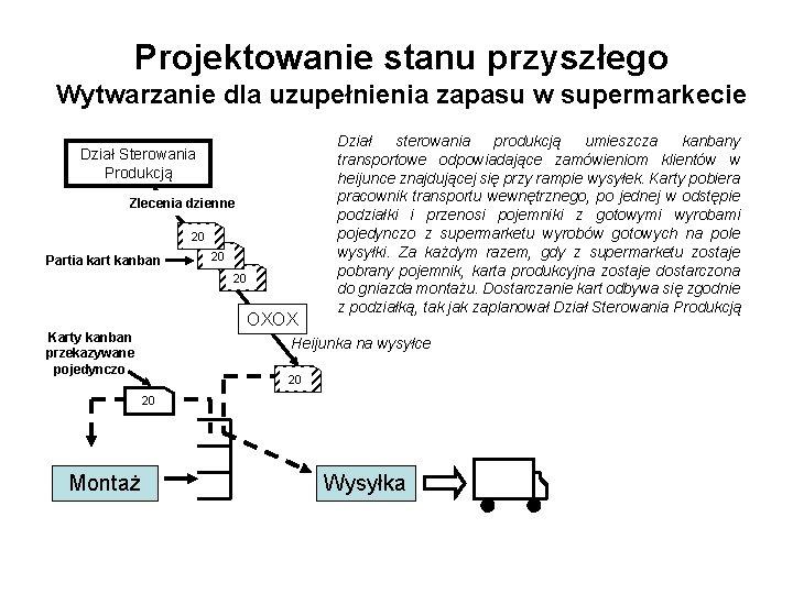 Projektowanie stanu przyszłego Wytwarzanie dla uzupełnienia zapasu w supermarkecie Dział Sterowania Produkcją Zlecenia dzienne