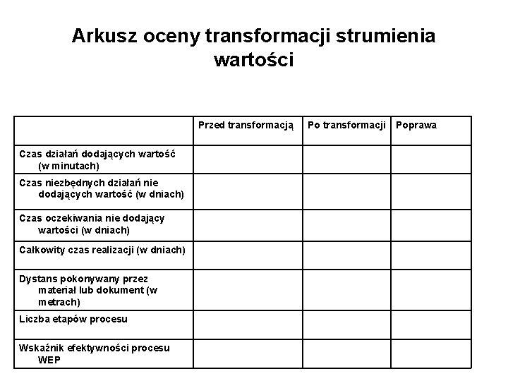 Arkusz oceny transformacji strumienia wartości Przed transformacją Czas działań dodających wartość (w minutach) Czas