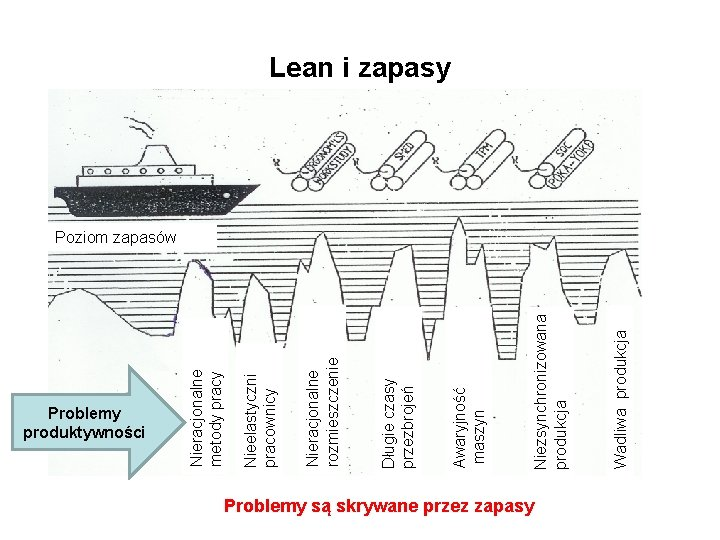 Problemy produktywności Problemy są skrywane przez zapasy Wadliwa produkcja Niezsynchronizowana produkcja Awaryjność maszyn Długie