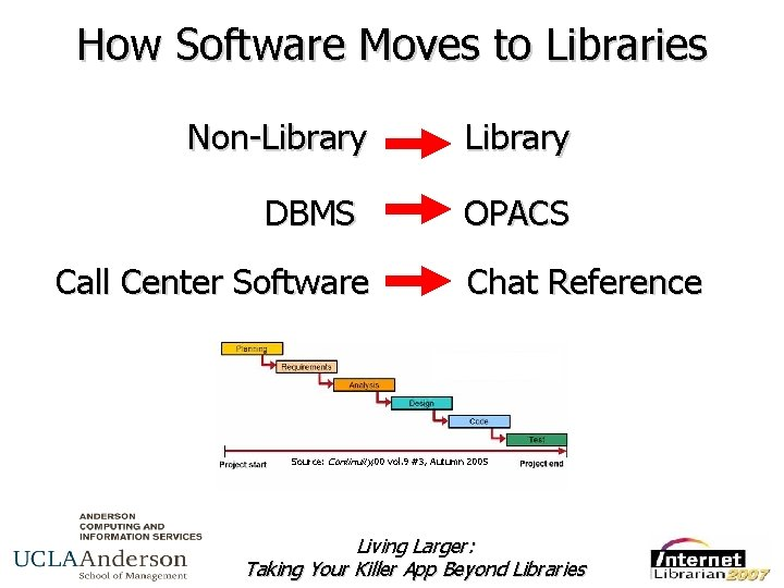How Software Moves to Libraries Non-Library DBMS Call Center Software Library OPACS Chat Reference