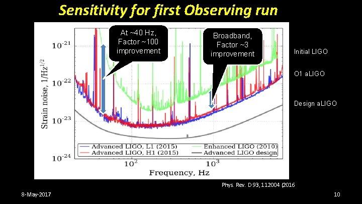 Sensitivity for first Observing run At ~40 Hz, Factor ~100 improvement Broadband, Factor ~3