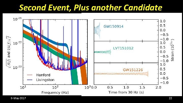 Second Event, Plus another Candidate PHYS. REV. X 6, 041015 (2016) Sept 2015 –