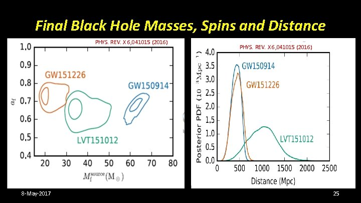 Final Black Hole Masses, Spins and Distance PHYS. REV. X 6, 041015 (2016) 8