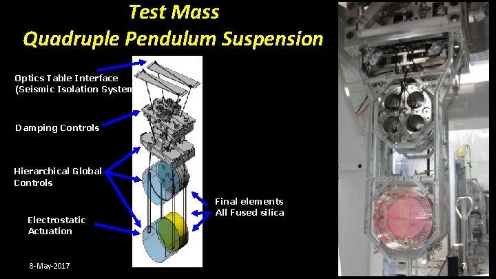 Test Mass Quadruple Pendulum Suspension Optics Table Interface (Seismic Isolation System) Damping Controls Hierarchical