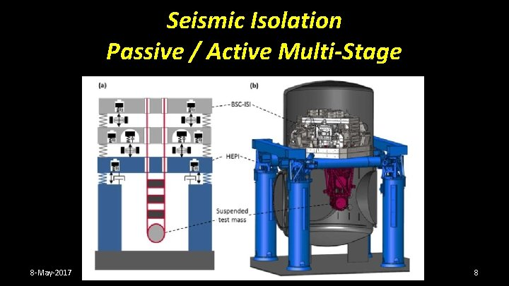 Seismic Isolation Passive / Active Multi-Stage 8 -May-2017 8