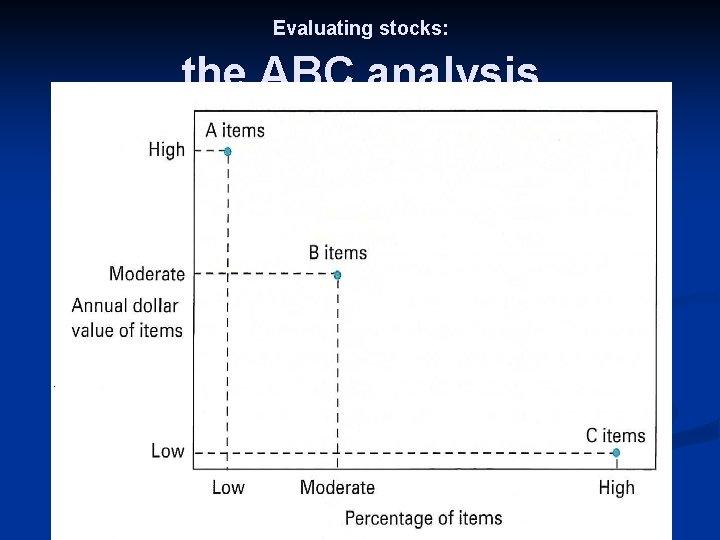 Evaluating stocks: the ABC analysis