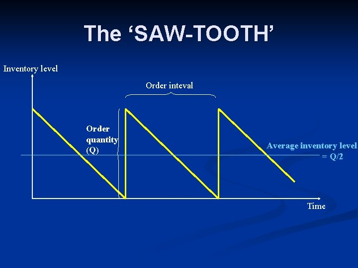 The 'SAW-TOOTH' Inventory level Order inteval Order quantity (Q) Average inventory level = Q/2
