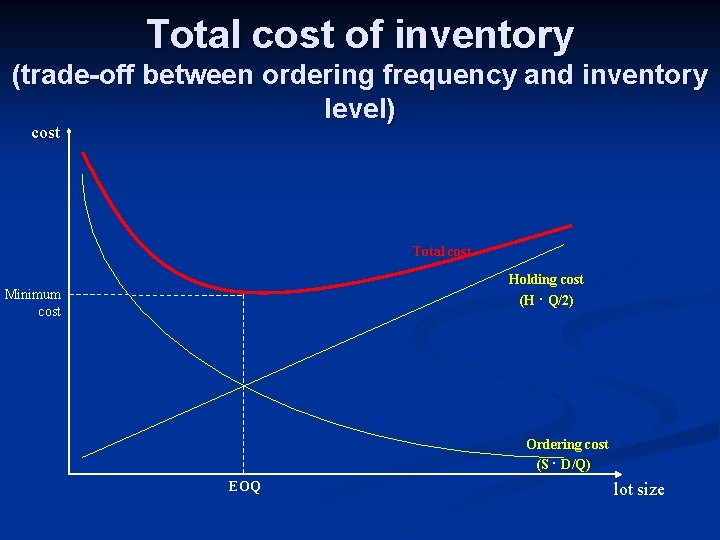 Total cost of inventory (trade-off between ordering frequency and inventory level) cost Total cost