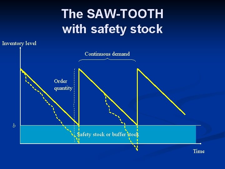 The SAW-TOOTH with safety stock Inventory level Continuous demand Order quantity b Safety stock