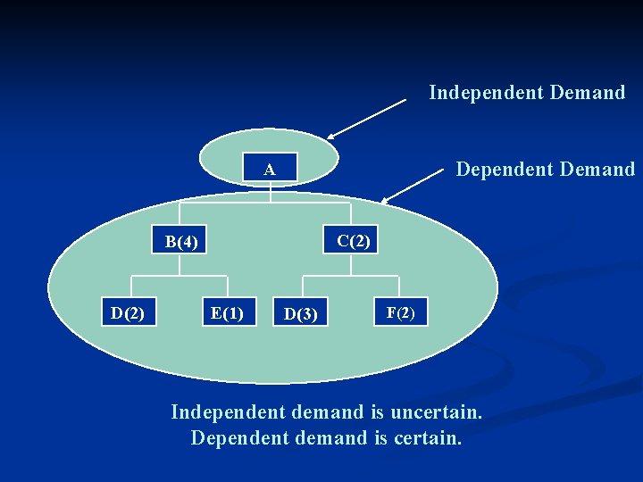 Independent Demand Dependent Demand A C(2) B(4) D(2) E(1) D(3) F(2) Independent demand is