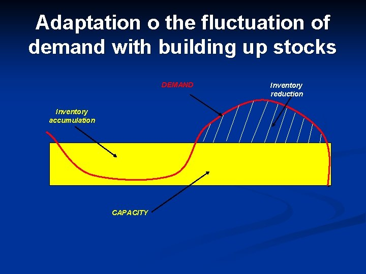 Adaptation o the fluctuation of demand with building up stocks DEMAND Inventory accumulation CAPACITY