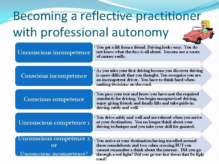 Becoming a reflective practitioner with professional autonomy Unconscious incompetence Conscious competence Unconscious competence 1