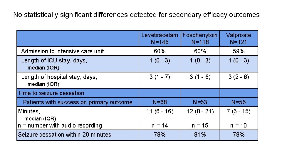 No statistically significant differences detected for secondary efficacy outcomes Levetiracetam Fosphenytoin N=145 N=118 Admission