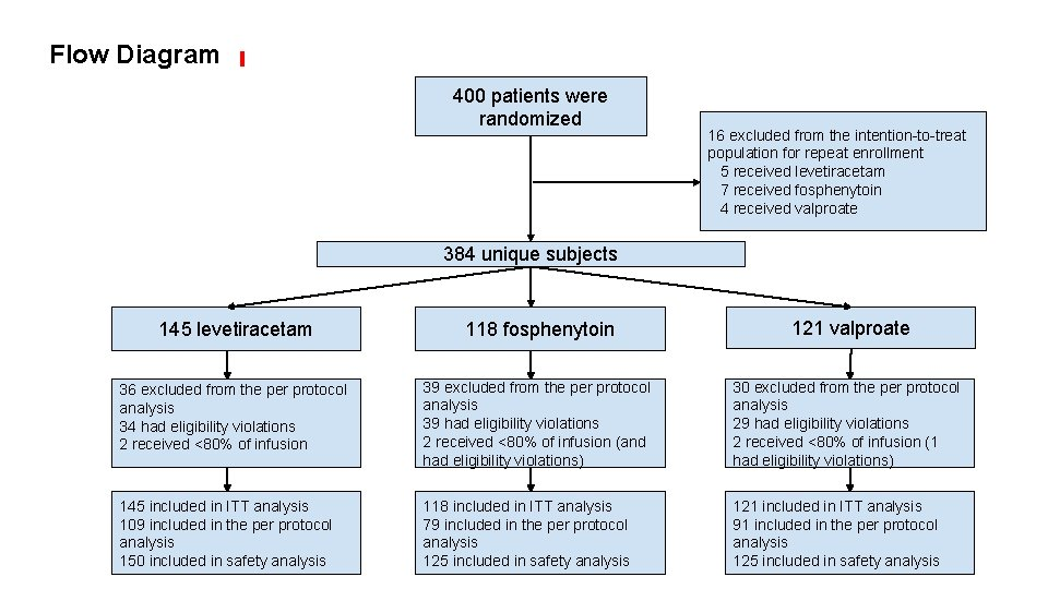 Flow Diagram 400 patients were randomized 16 excluded from the intention-to-treat population for repeat