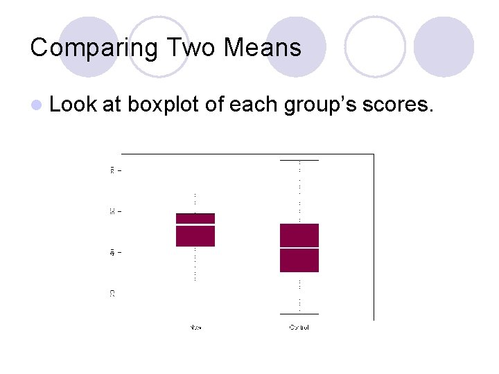 Comparing Two Means l Look at boxplot of each group's scores.