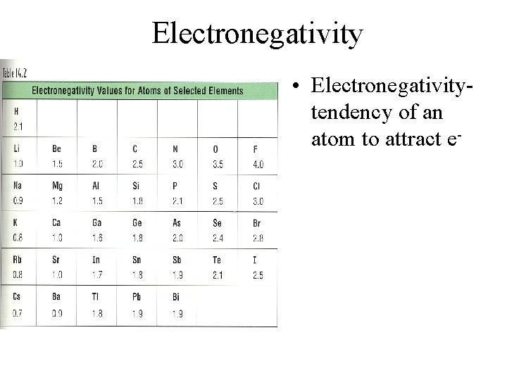 Electronegativity • Electronegativitytendency of an atom to attract e-
