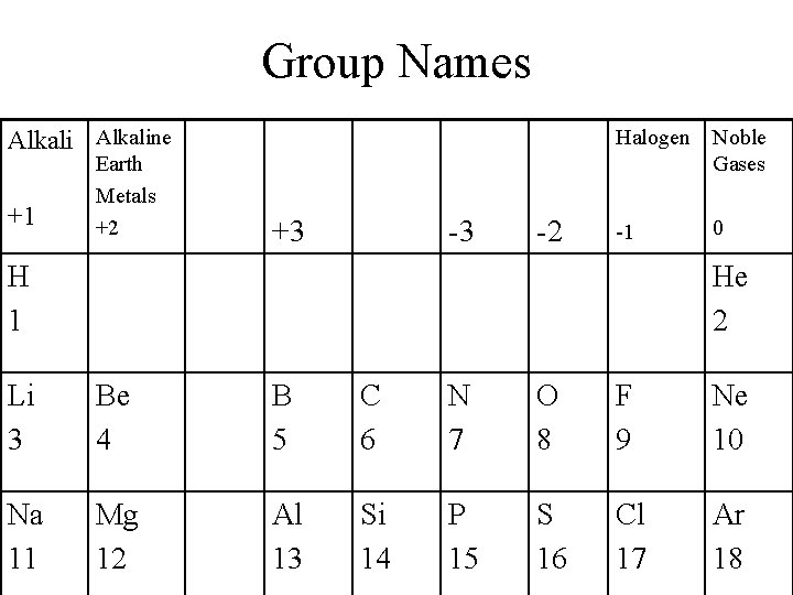 Group Names Alkaline +1 Earth Metals +2 +3 -3 -2 Halogen Noble Gases -1