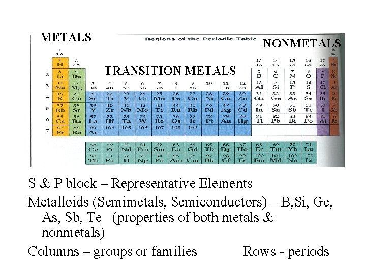 METALS NONMETALS TRANSITION METALS S & P block – Representative Elements Metalloids (Semimetals, Semiconductors)