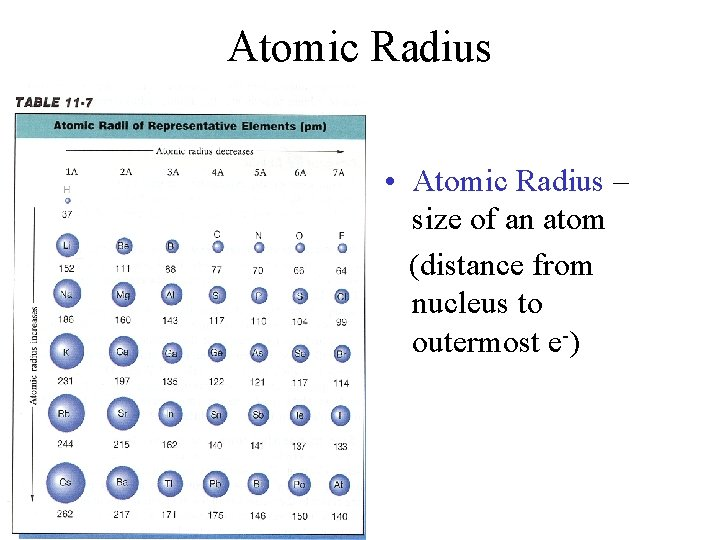 Atomic Radius • Atomic Radius – size of an atom (distance from nucleus to