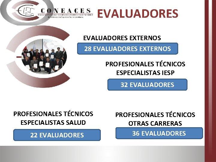 EVALUADORES EXTERNOS 28 EVALUADORES EXTERNOS PROFESIONALES TÉCNICOS ESPECIALISTAS IESP 32 EVALUADORES PROFESIONALES TÉCNICOS ESPECIALISTAS