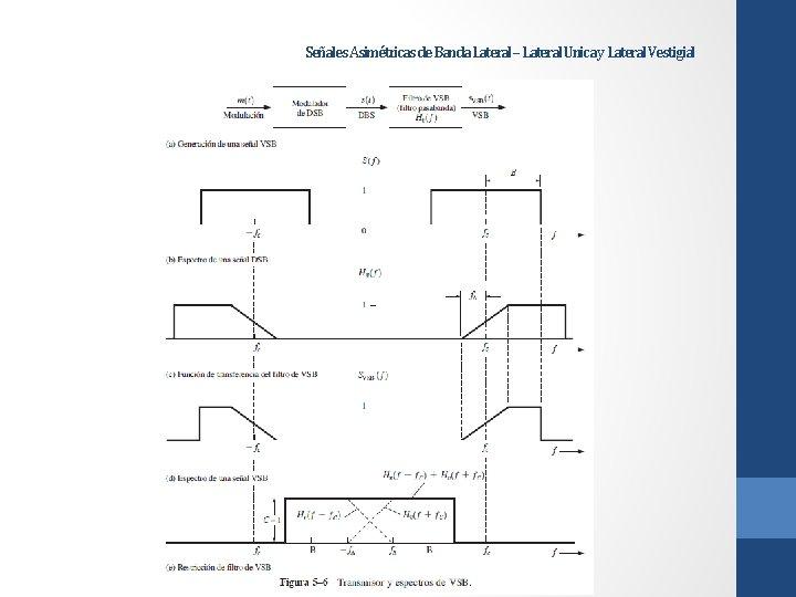 Señales Asimétricas de Banda Lateral – Lateral Unica y Lateral Vestigial