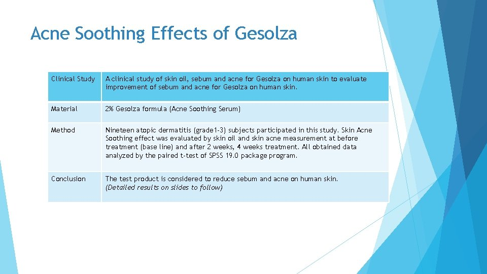 Acne Soothing Effects of Gesolza Clinical Study A clinical study of skin oil, sebum