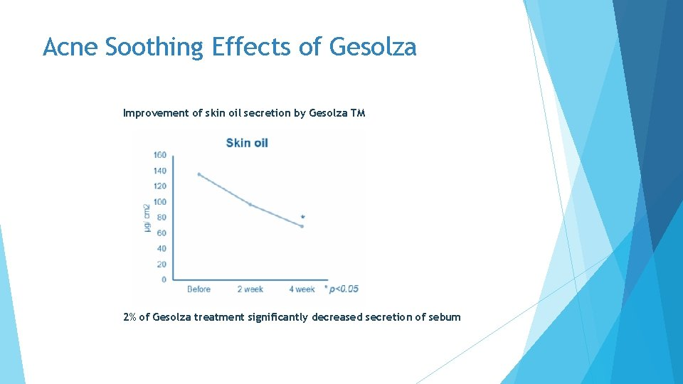 Acne Soothing Effects of Gesolza Improvement of skin oil secretion by Gesolza TM 2%
