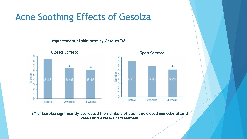 Acne Soothing Effects of Gesolza Improvement of skin acne by Gesolza TM Closed Comedo
