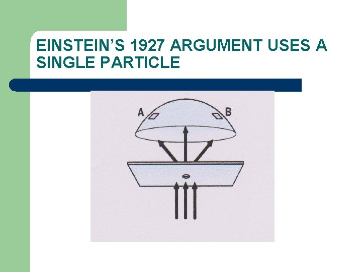 EINSTEIN'S 1927 ARGUMENT USES A SINGLE PARTICLE