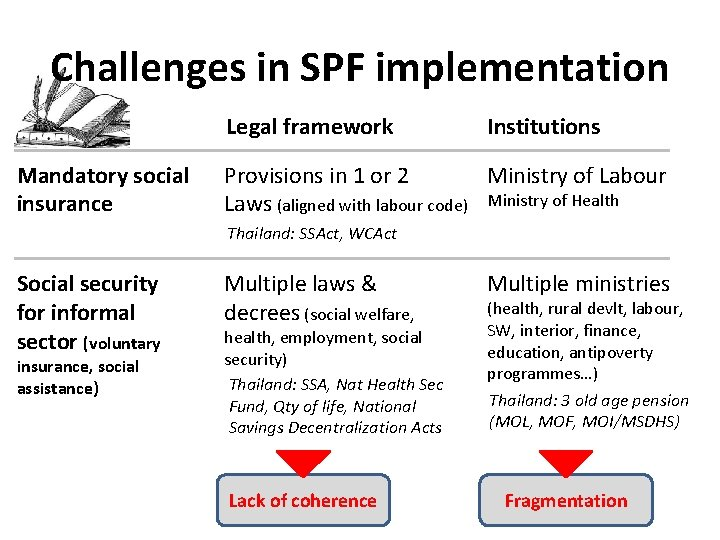 Challenges in SPF implementation Legal framework Mandatory social insurance Institutions Ministry of Labour Provisions