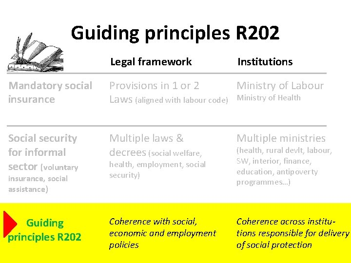 Guiding principles R 202 Legal framework Institutions Mandatory social insurance Ministry of Labour Provisions