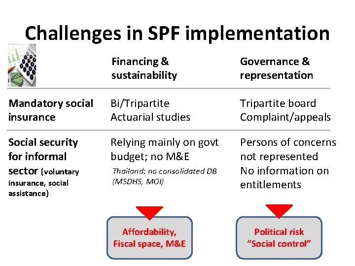 Challenges in SPF implementation Financing & sustainability Governance & representation Mandatory social insurance Bi/Tripartite