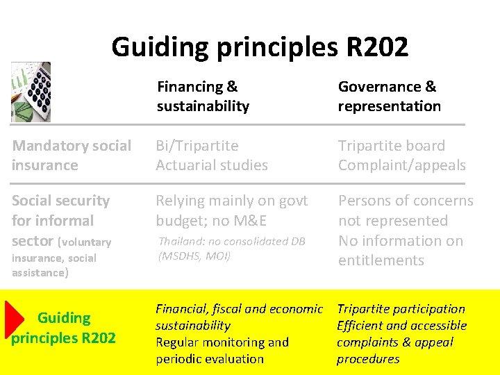 Guiding principles R 202 Financing & sustainability Governance & representation Mandatory social insurance Bi/Tripartite