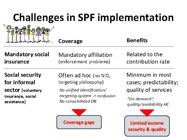 Challenges in SPF implementation Coverage Benefits Mandatory social insurance Mandatory affiliation Related to the
