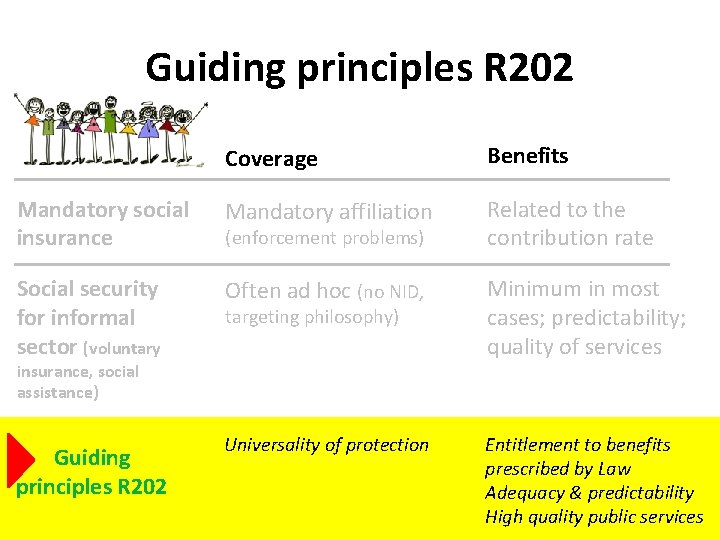 Guiding principles R 202 Coverage Benefits Mandatory social insurance Mandatory affiliation Related to the