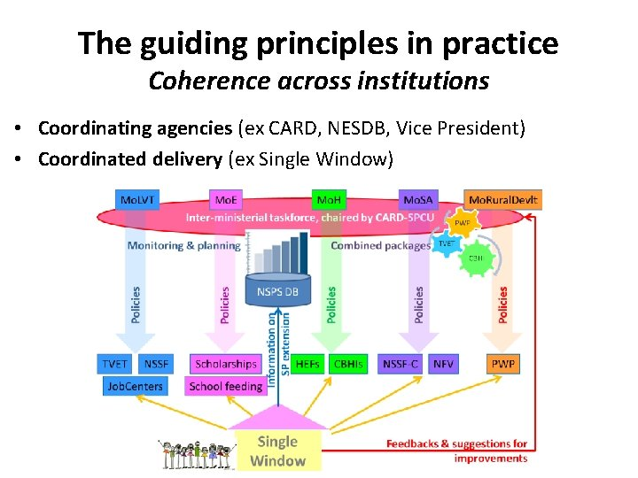 The guiding principles in practice Coherence across institutions • Coordinating agencies (ex CARD, NESDB,