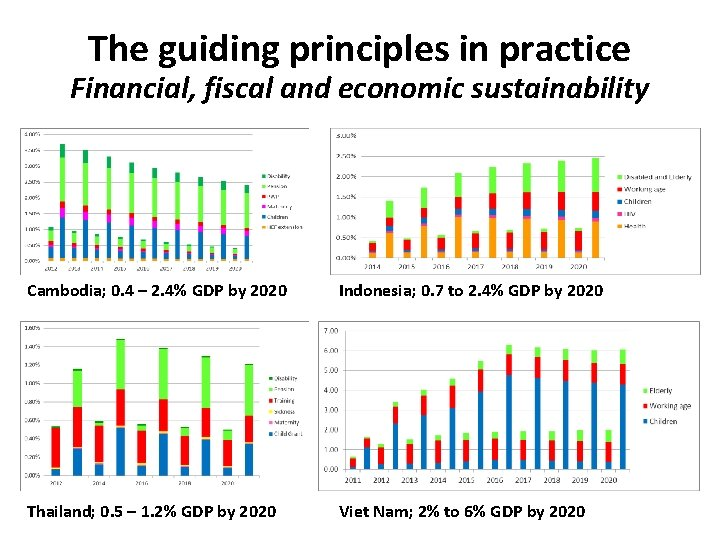 The guiding principles in practice Financial, fiscal and economic sustainability Cambodia; 0. 4 –