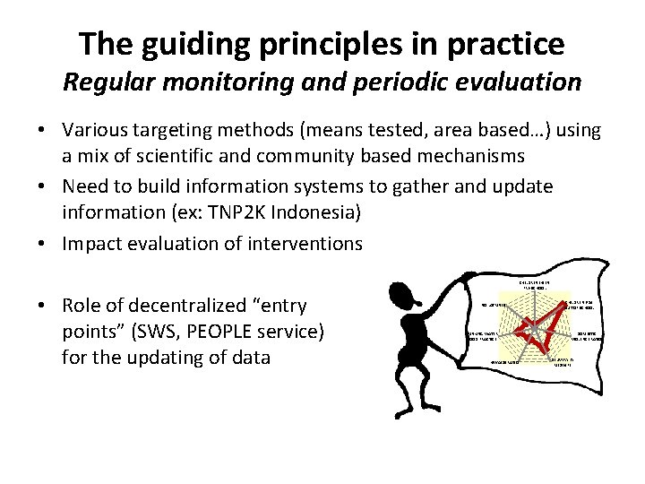 The guiding principles in practice Regular monitoring and periodic evaluation • Various targeting methods
