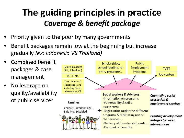 The guiding principles in practice Coverage & benefit package • Priority given to the
