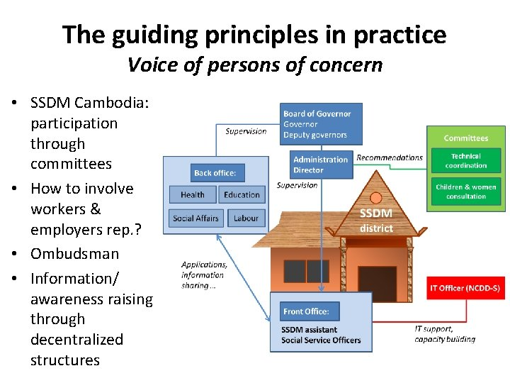 The guiding principles in practice Voice of persons of concern • SSDM Cambodia: participation