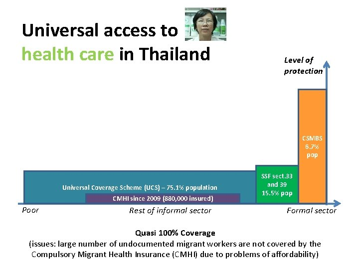 Universal access to health care in Thailand Level of protection CSMBS 6. 7% pop