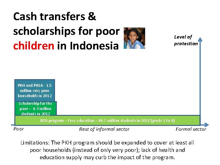 Cash transfers & scholarships for poor children in Indonesia Level of protection PKH and