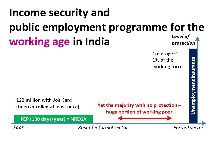 Coverage < 1% of the working force 122 million with Job Card (been enrolled