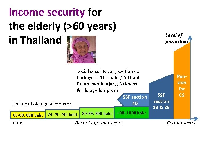 Income security for the elderly (>60 years) in Thailand Universal old age allowance 60