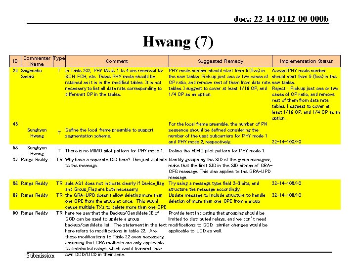 doc. : 22 -14 -0112 -00 -000 b Hwang (7) Commenter Type Comment Name