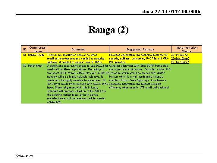 doc. : 22 -14 -0112 -00 -000 b Ranga (2) Commenter Implementation Comment Suggested
